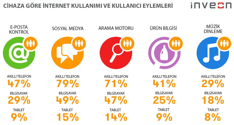 Cihaza göre internet kullanımı ve kullanıcı eylemleri