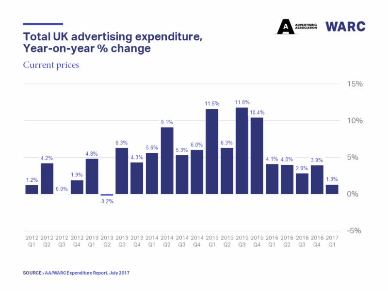 UK ad market growth Q1 2012Q1 2017