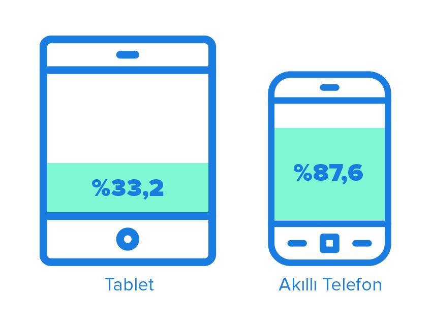 tablet&telefon