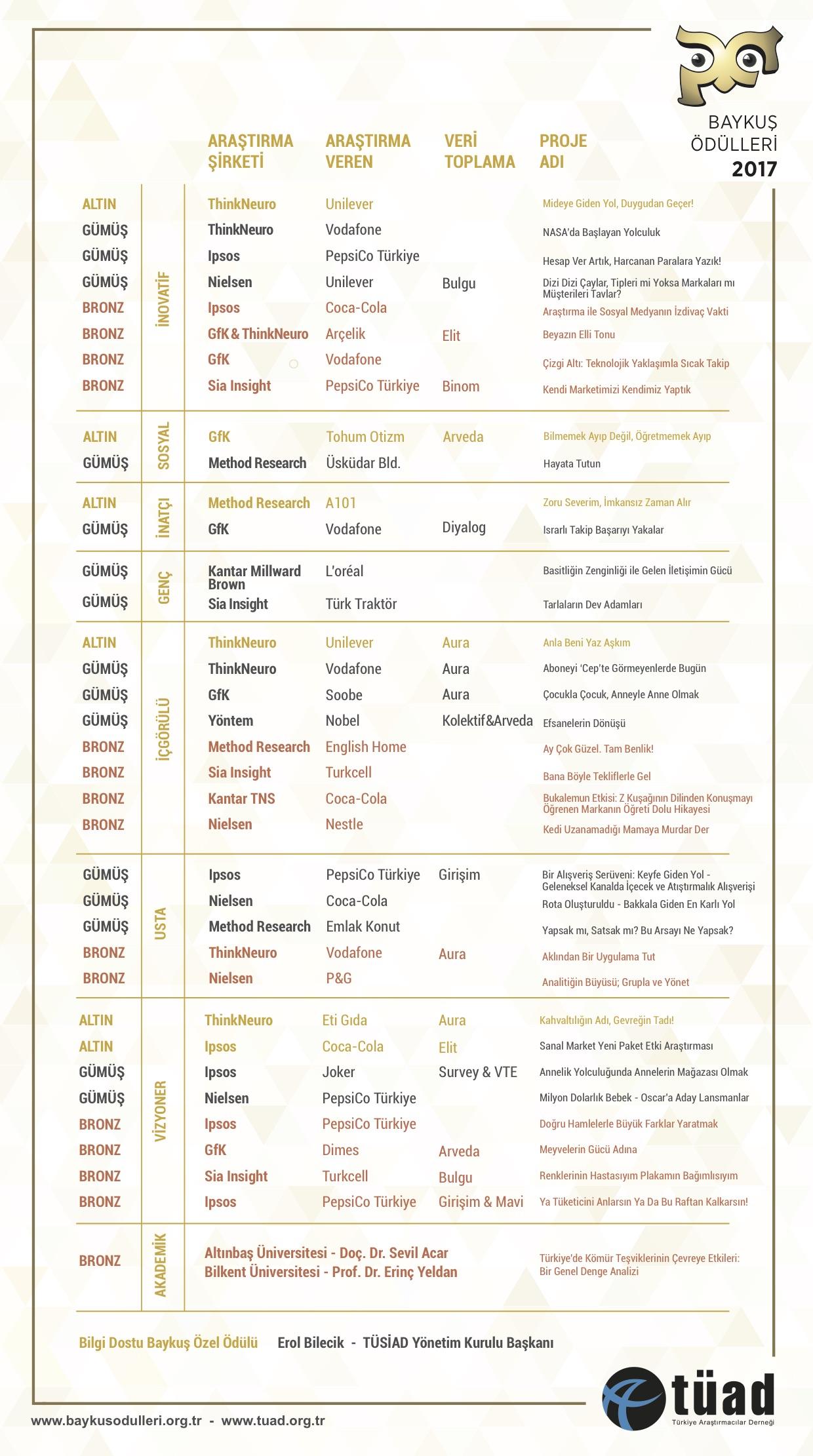 Baykus_Kazananlar Liste