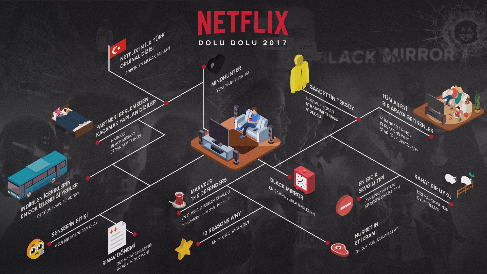 1512978251_2017_de_Netflix_T__rkiye___Sosyal_medyada_dolu_dolu