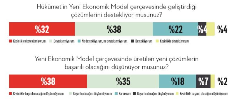 Yeni ekonomi modeli ne kadar başarılı?