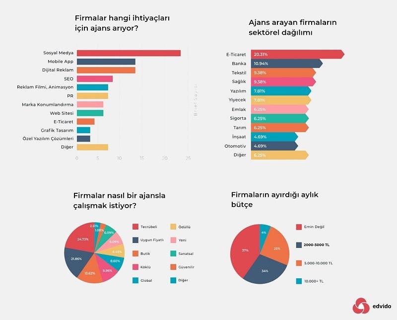Markalar en çok sosyal medya yönetimi için dijital ajans arıyor