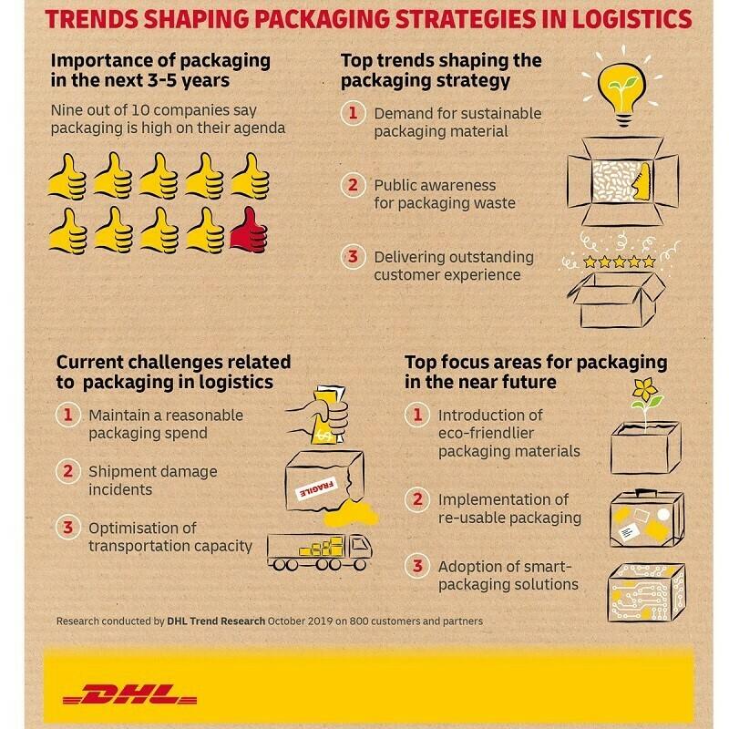 Büyüyen e-ticaretle birlikte paketleme konusu 10 şirketten 9'unun gündeminde